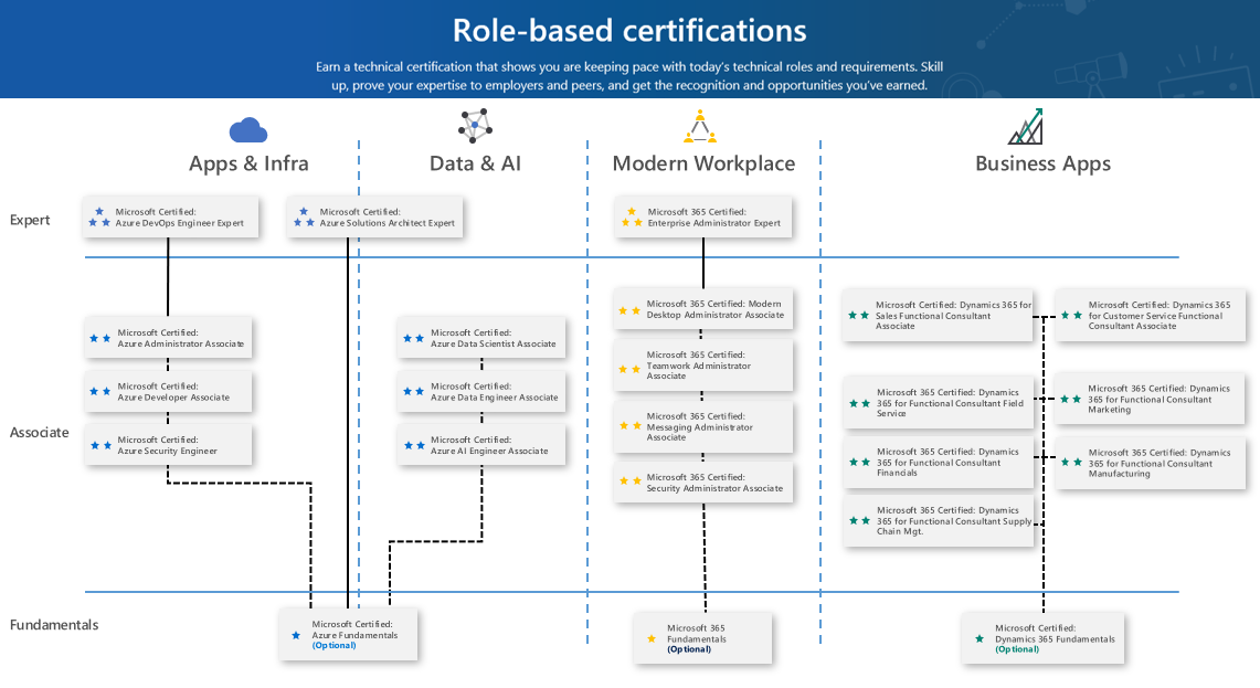 Microsoft Role-based Certifications | NetAssist